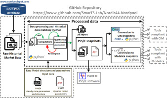An open data repository and a data processing software toolset of an