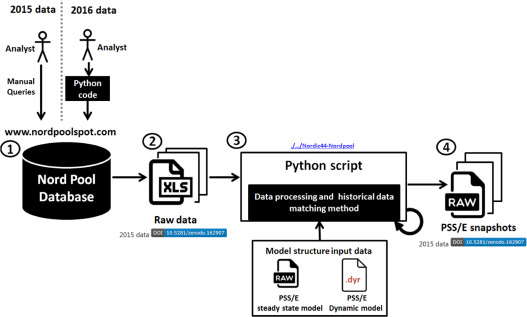 An open data repository and a data processing software
