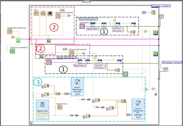 graphical coding data and operational guidance for implementation ordownload full size image