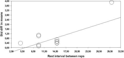 Data concerning the effect of plyometric training on jump