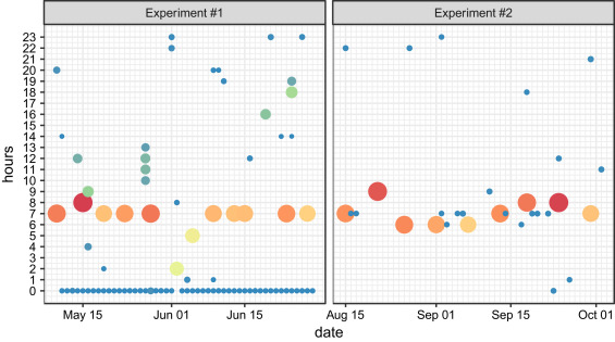 Heart rate and sentiment experimental data with common