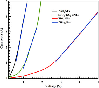 Data of chemical analysis and electrical properties of SnO2