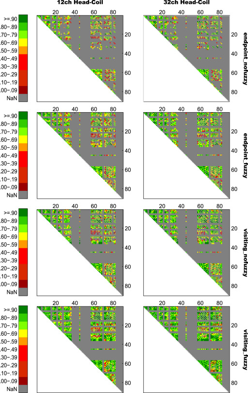 Data on the test-retest reproducibility of streamline counts as a