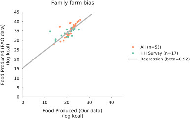 An open-access dataset of crop production by farm size from