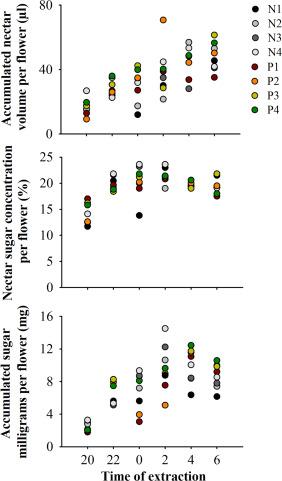 Phenology, nectar dynamics and reproductive success of Inga