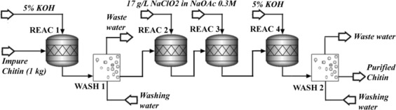 Simulation basis for a techno-economic evaluation of chitin