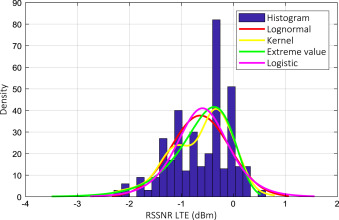 LTE RSRP, RSRQ, RSSNR and local topography profile data for RF
