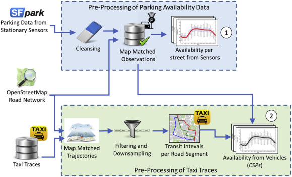On-street parking availaibilty data in San Francisco, from