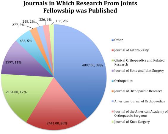 Academic productivity among fellowship associated adult total joint