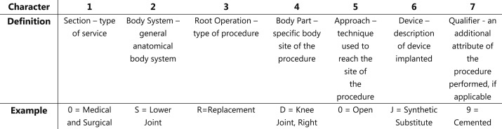 Procedure coding in the American Joint Replacement Registry