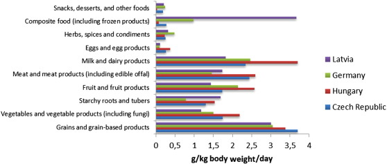 Sodium intake and its reduction by food reformulation in the