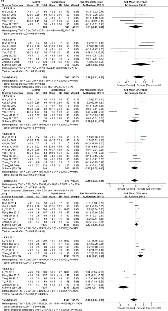How Long can we Store Blood Samples: A Systematic Review and Meta