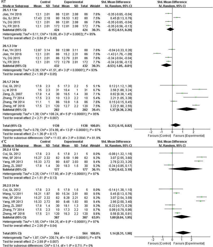 How Long can we Store Blood Samples: A Systematic Review and