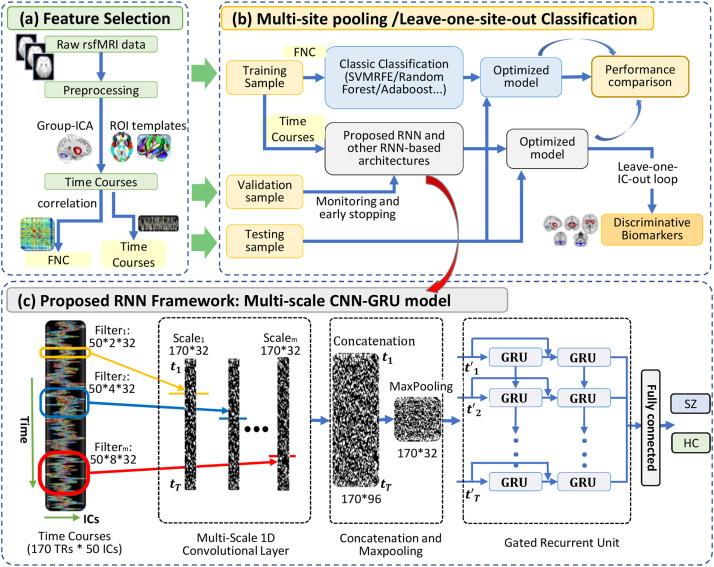 Discriminating schizophrenia using recurrent neural network