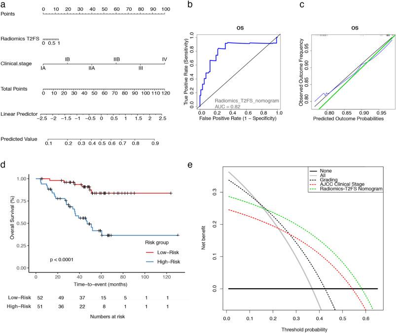 Tumor grading of soft tissue sarcomas using MRI-based