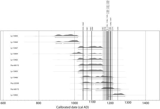 milieu-impact van radiocarbon dating