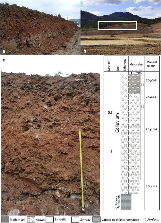 Geoarchaeology Of The Cobrinhos Site Vila Velha De Ródão