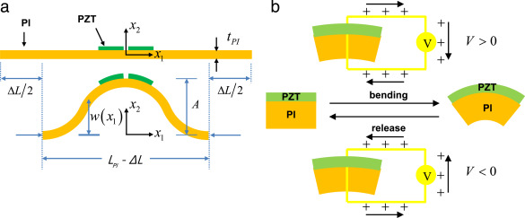 Recent progress in flexible and stretchable piezoelectric