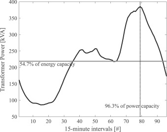 Reliable and efficient operation of closed ring distribution grids an overview of energy and power capacity utilization of an mv distribution grid ccuart Images