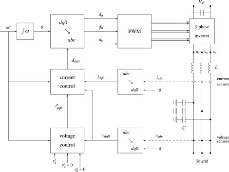 Implementation of DQ0 control methods in high power ... on