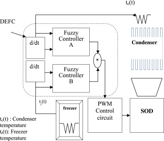 Development Of A Water Mist Cooling System A 12 500 Kcal H Air Cooled Chiller Sciencedirect