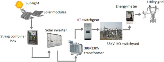 Performance evaluation of 10 MW grid connected solar