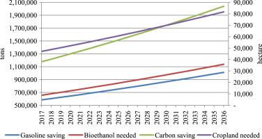 Techno-economic and environmental assessment of bioethanol