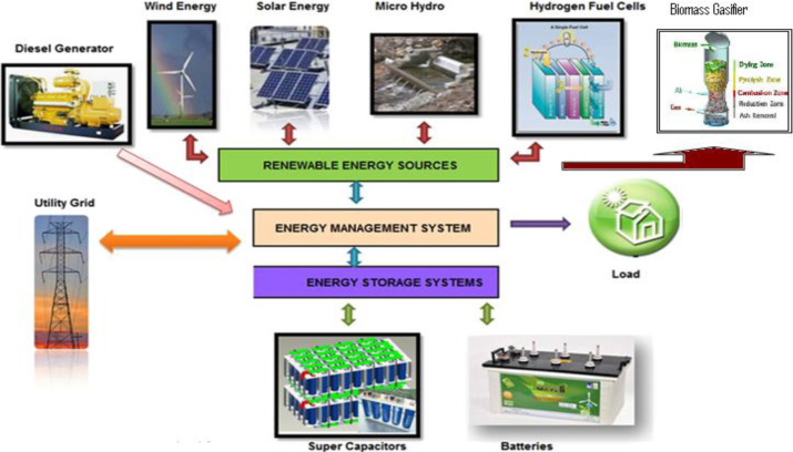 Techno-economic assessment of a solar PV, fuel cell, and