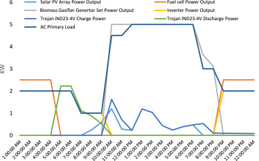 Techno-economic assessment of a solar PV, fuel cell, and biomass