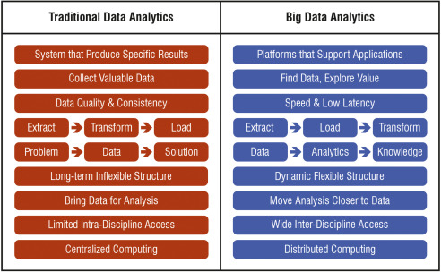 Power systems big data analytics: An assessment of paradigm shift