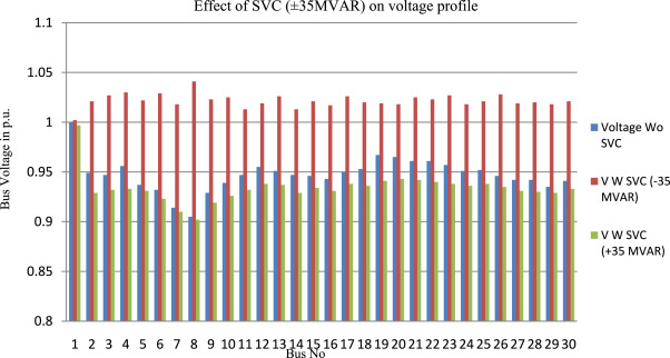 Enhancement of voltage profile by incorporation of SVC in