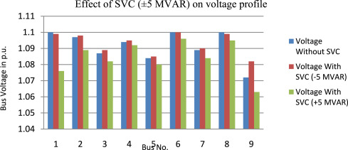 Enhancement of voltage profile by incorporation of SVC in power