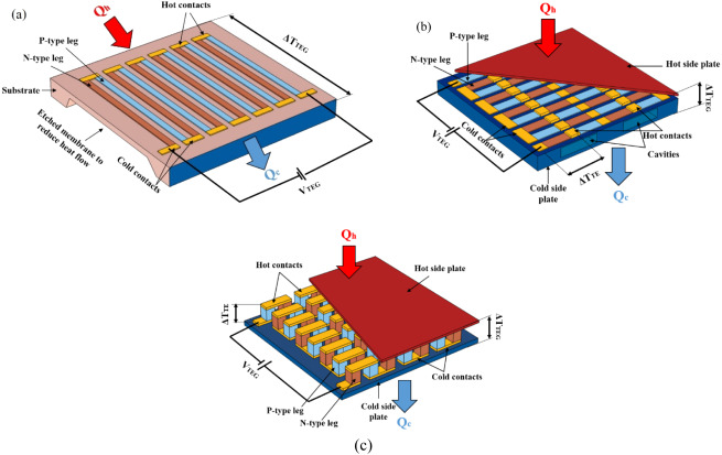 merit pioneer wiring diagrams a comprehensive review of thermoelectric generators technologies  thermoelectric generators