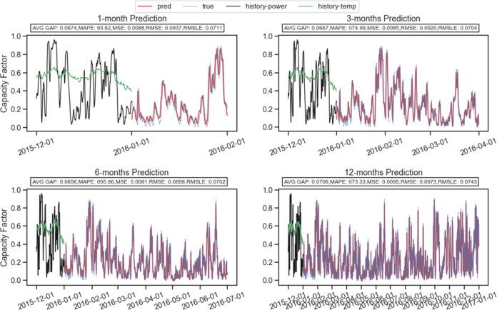 dcn price prediction
