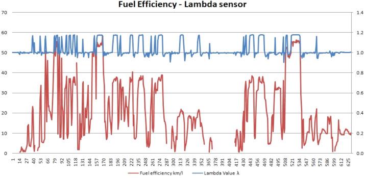 OBD-II sensor diagnostics for monitoring vehicle operation