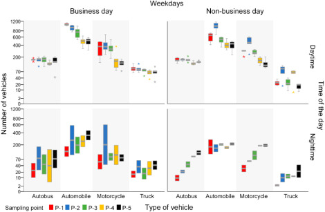 Influence of vehicular traffic on environmental noise