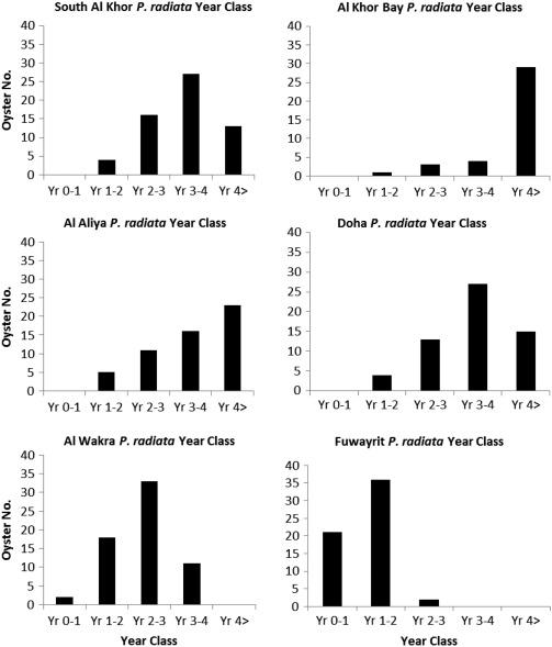 Anthropogenic related variations in the epibiotic