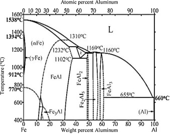 Characteristics of aluminum to steel joint made by friction stir alfe binary phase diagram 75 ccuart Images