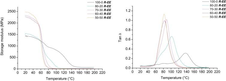 e0f1c09e2544 Antibacterial and antioxidant photoinitiated epoxy co-networks of ...