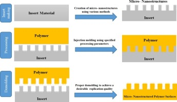 Micro-nanostructured polymer surfaces using injection