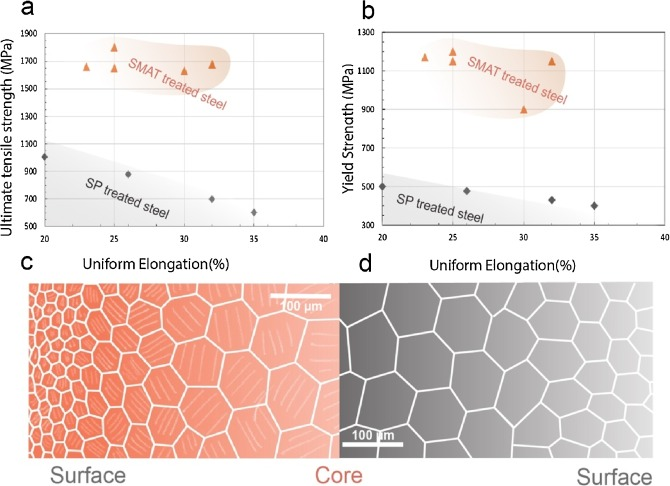 Numerical and experimental comparison of two nano-structuring