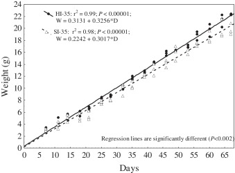 The effects of feeding commercial feed formulated for semi-intensive