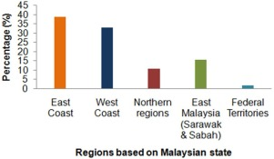 Impact Of Covid 19 On Aquaculture Sector In Malaysia Findings From The First National Survey Sciencedirect
