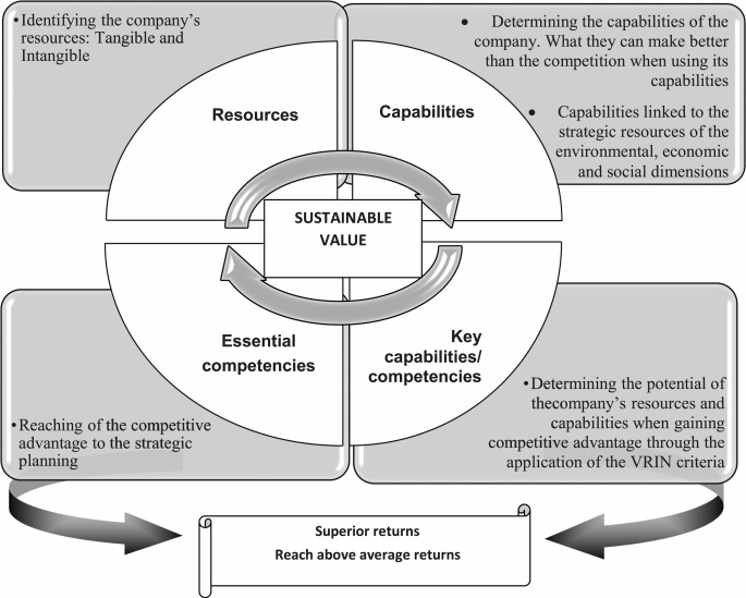 Competencies for sustainability: A proposed method for the