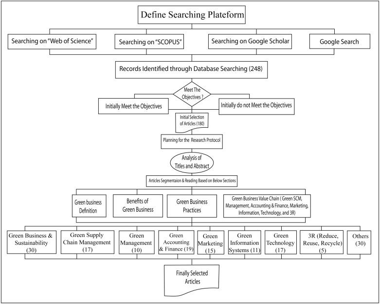 Green business value chain: a systematic review - ScienceDirect