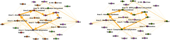 Exergy and network analysis of chemical sites - ScienceDirect