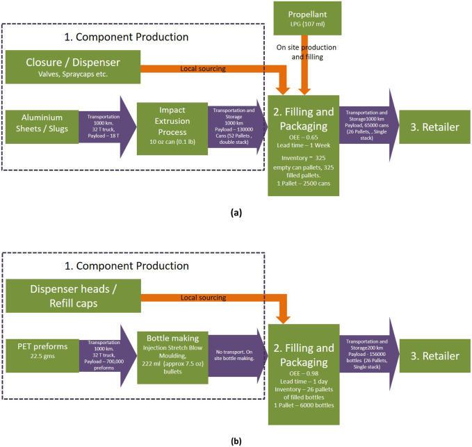 Promoting reuse behaviour: Challenges and strategies for