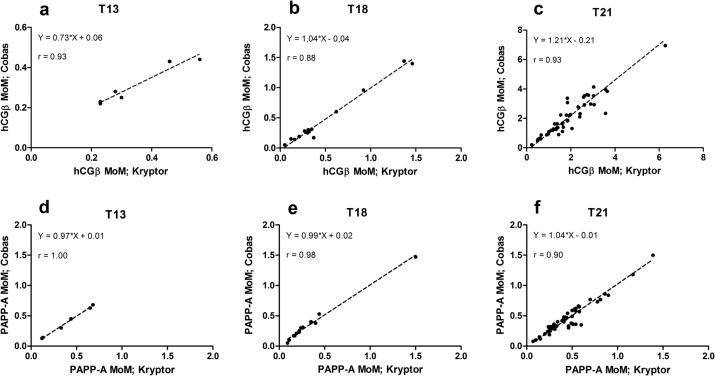 Comparison Of Two Immunoassay Systems For Hcgb And Papp A In