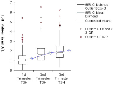 Trimester Specific Reference Ranges For Serum Tsh And Free T4