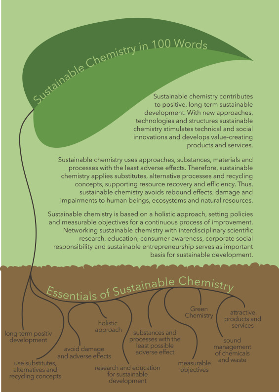 The concept of sustainable chemistry: Key drivers for the